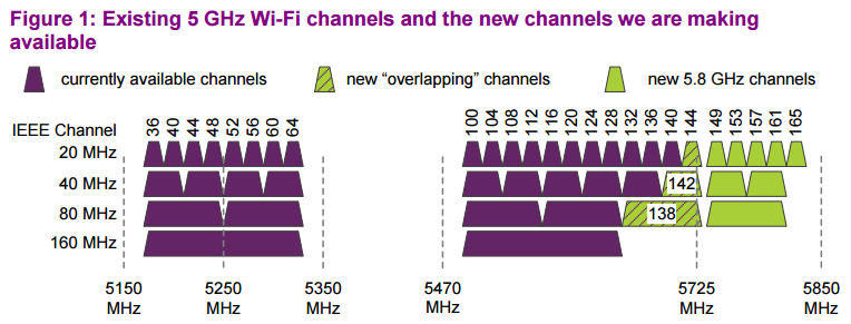 ofcom-5-ghz-diagram
