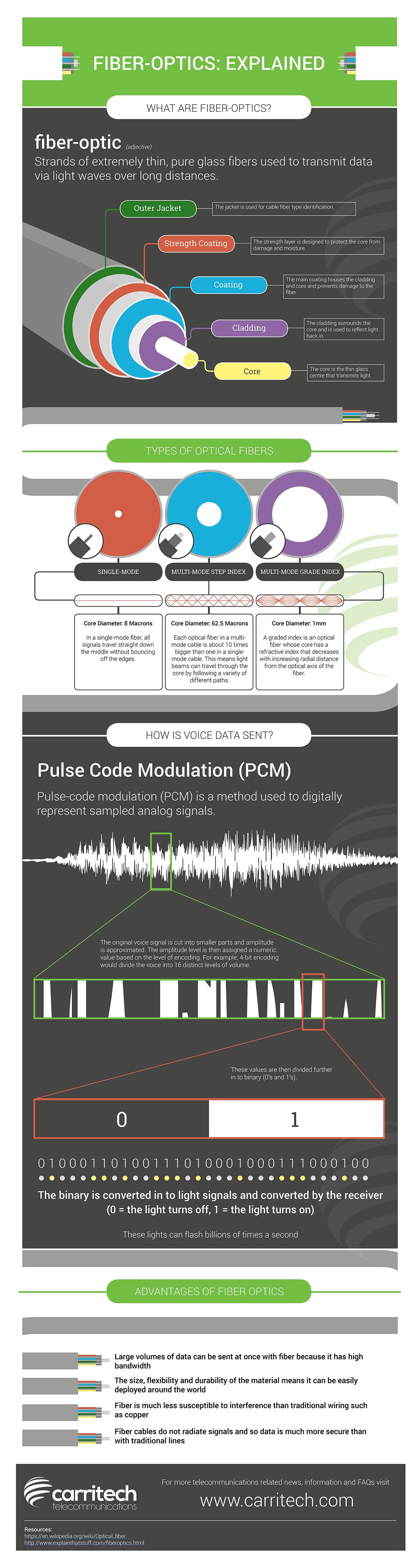 fiber-optics-infographic