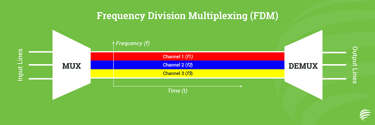 frequency-divison-multiplexing