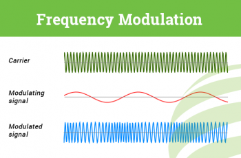 What is Modulation in Telecommunications? | Carritech