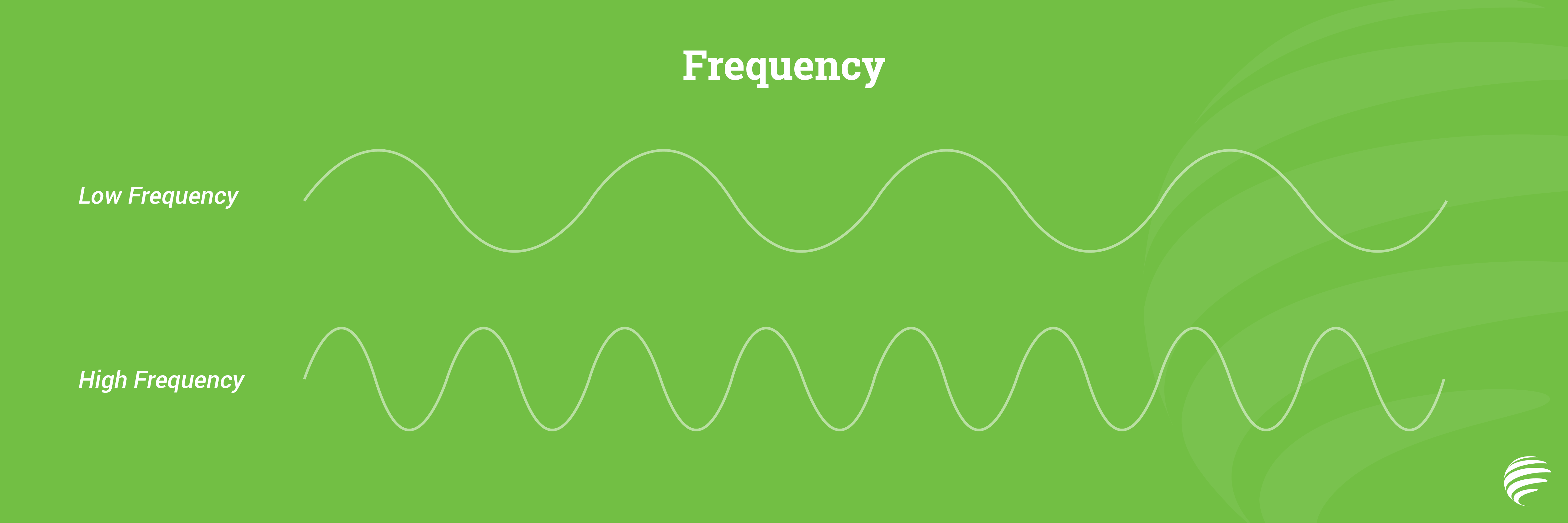 What is Modulation in Telecommunications?   Carritech
