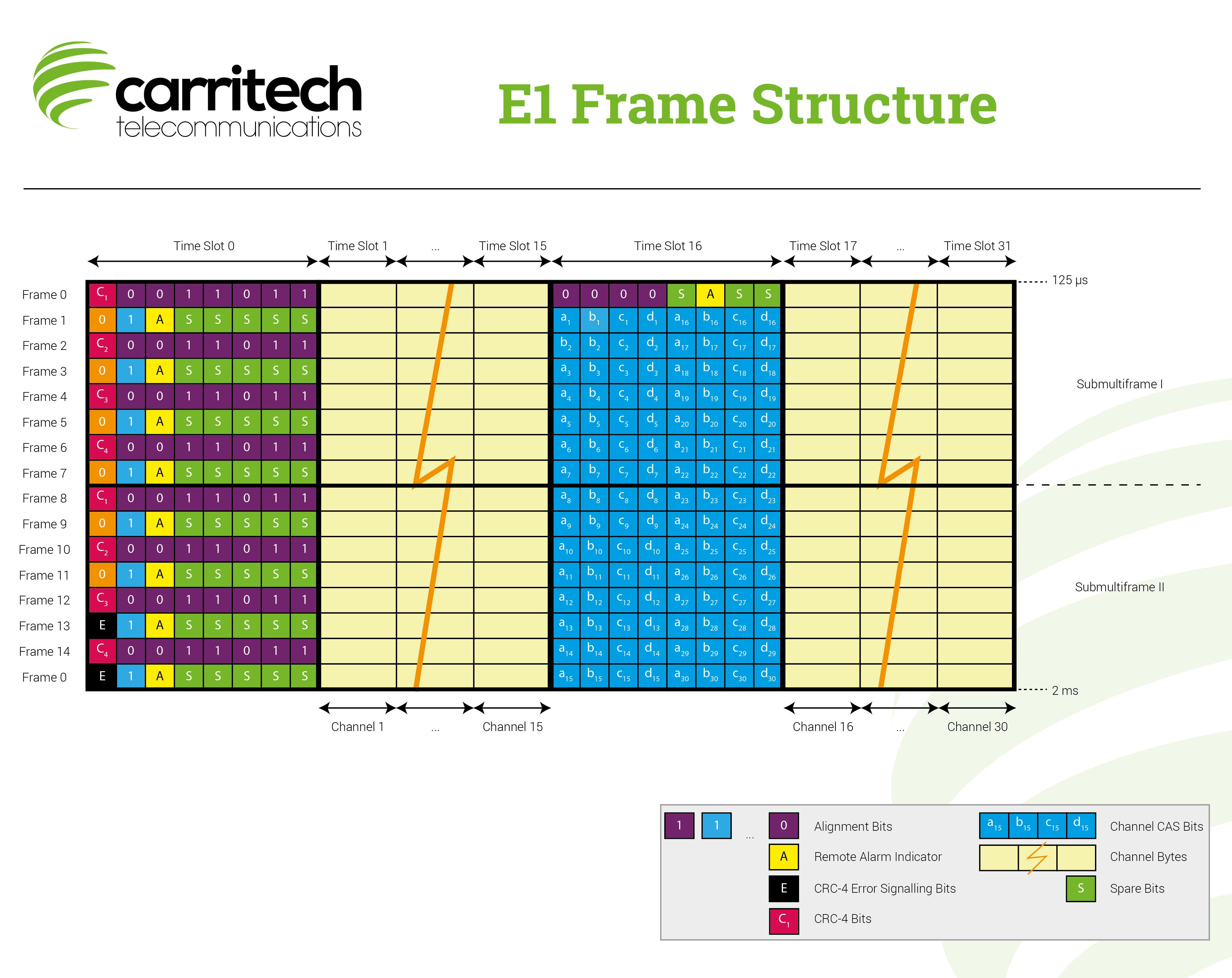 E1-Frame-Structure
