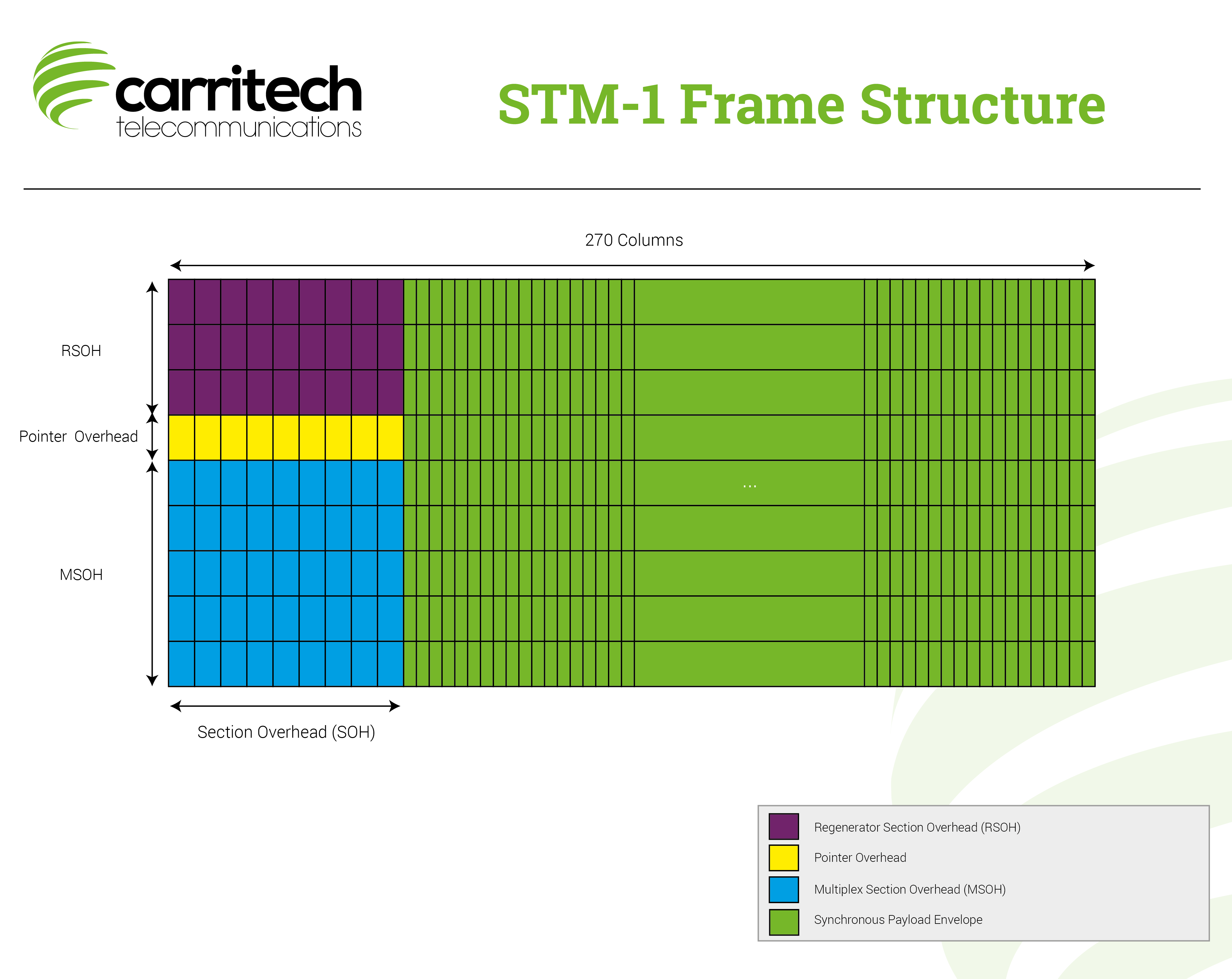 STM-1-Frame-Structure