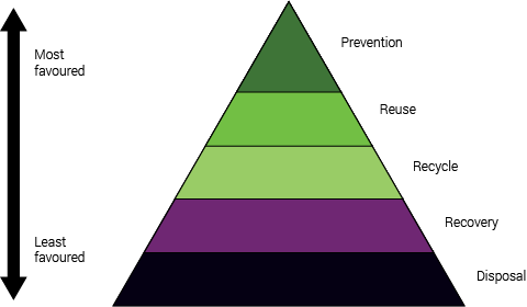 Waste-hierarchy-to-illustrate-best-practice-for-telecommunications-sustainability