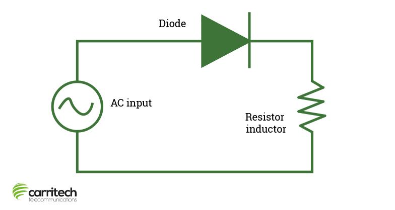 Diagram illustrating half wave rectifier