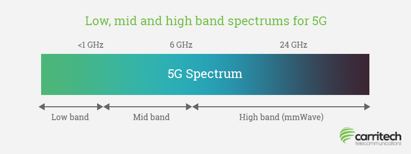 Graphic-outlining-the-5G-spectrum