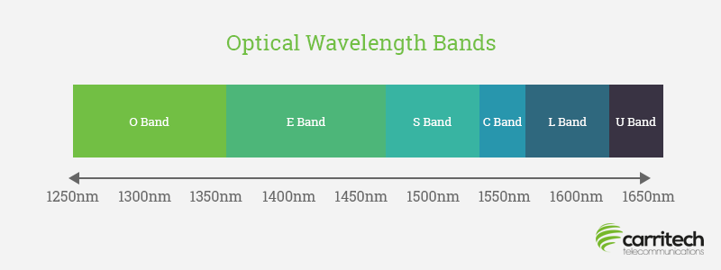what-is-l-band-and-other-optical-wavelength-bands-outlined